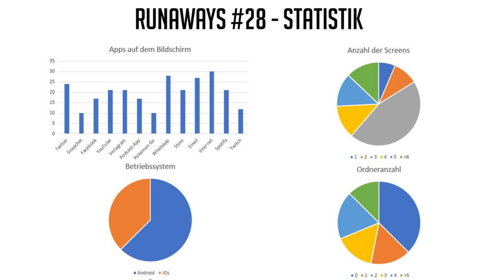 Statistik heldenhaft